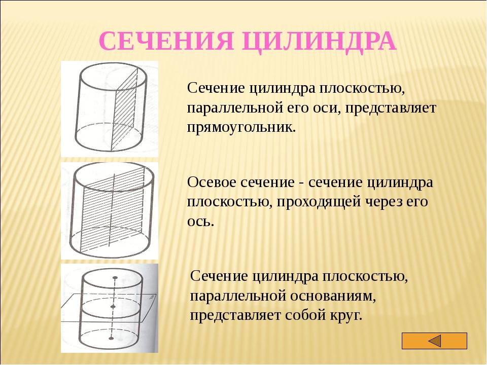 ОБЪЁМЫ ТЕЛ ВРАЩЕНИЯ фигура формула правило Цилиндр V=SH Объём цилиндра равен...