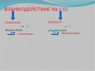 ВЗАИМОДЕЙСТВИЕ Na с О2 Недостаток О2 4Na+O2= 2Na2O Избыток О2 2Na+O2=Na2O2 Ок