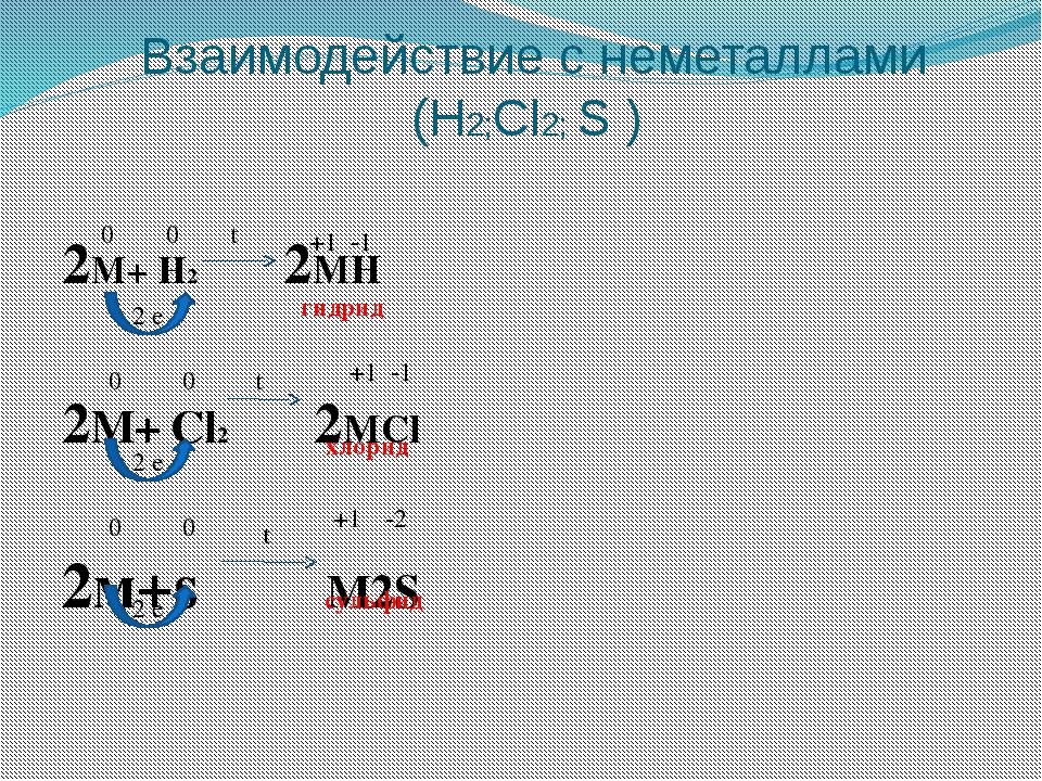 Взаимодействие с неметаллами (H2;Cl2; S ) 2M+ H2 2MH 2M+ Cl2 2МCl 2м+s M2S 2...