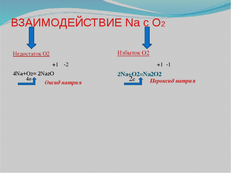 ВЗАИМОДЕЙСТВИЕ Na с О2 Недостаток О2 4Na+O2= 2Na2O Избыток О2 2Na+O2=Na2O2 Ок...