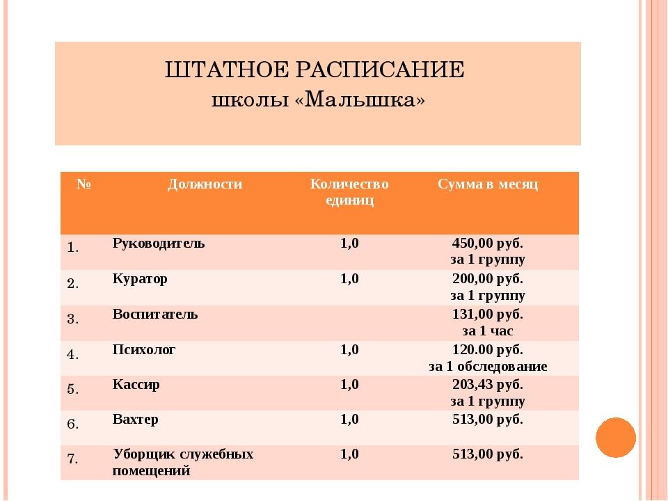 ШТАТНОЕ РАСПИСАНИЕ школы «Малышка» № Должности Количество единиц Сумма в меся...