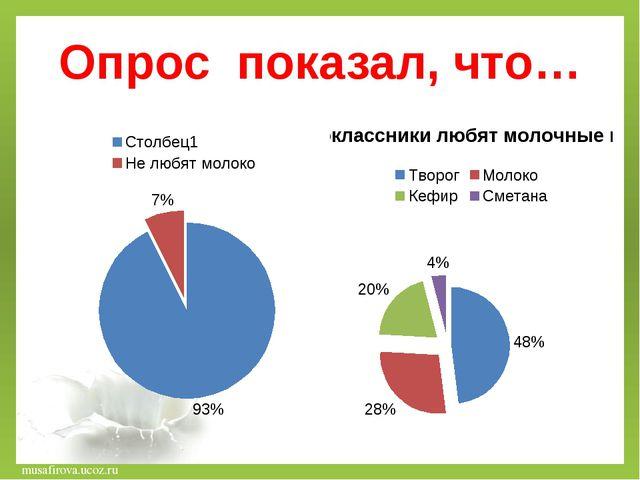 Опрос показал, что… musafirova.ucoz.ru