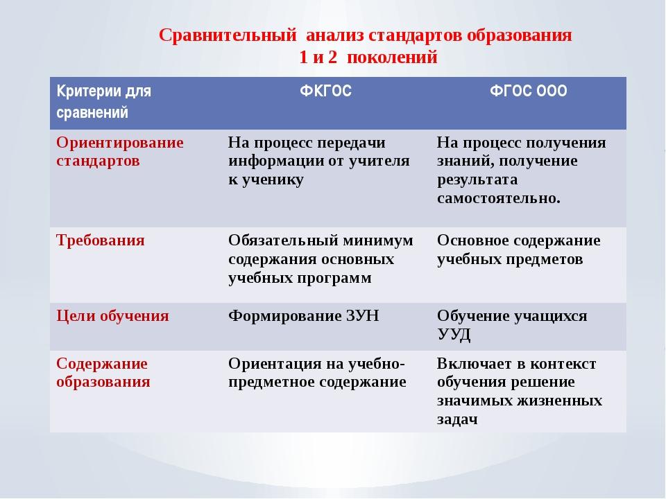 Сравнительный анализ стандартов образования 1 и 2 поколений Критерии для срав...