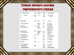 Список личного состава партизанского отряда №Фамилия, имя иГодПартий-Наци