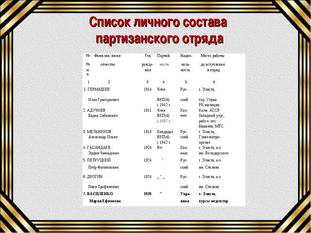Список личного состава партизанского отряда №Фамилия, имя иГодПартий-Наци...