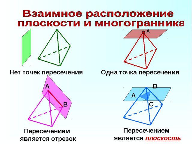 В А Нет точек пересечения Одна точка пересечения Пересечением является отрезо...