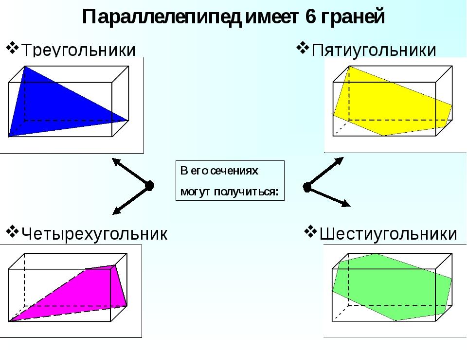 Треугольники Параллелепипед имеет 6 граней Четырехугольники Шестиугольники Пя...