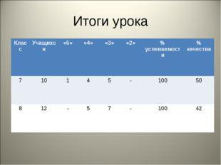 Итоги урока КлассУчащихся«5»«4»«3»«2»% успеваемости% качества 71014