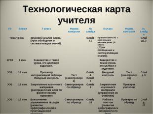 Технологическая карта учителя УЭВремя7 классФорма контроля№ слайда8 клас