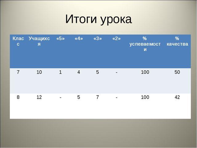 Итоги урока КлассУчащихся«5»«4»«3»«2»% успеваемости% качества 71014...