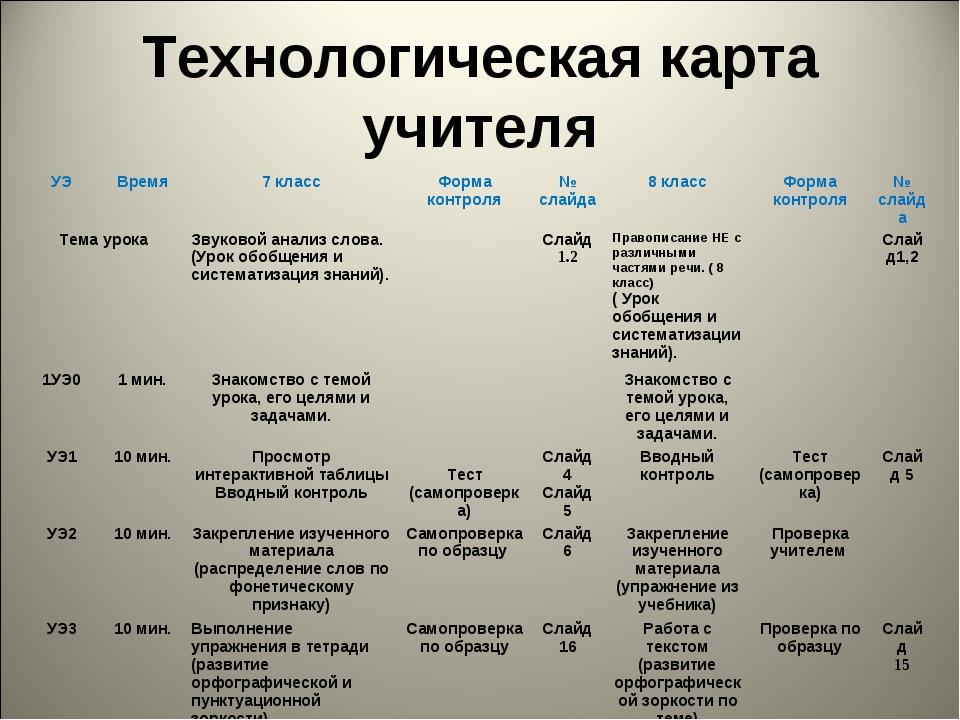 Технологическая карта учителя УЭВремя7 классФорма контроля№ слайда8 клас...