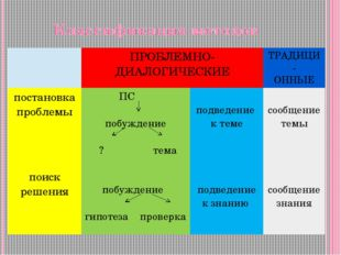 Классификация методов ПРОБЛЕМНО-ДИАЛОГИЧЕСКИЕ ТРАДИЦИ- ОННЫЕ постановка пробл