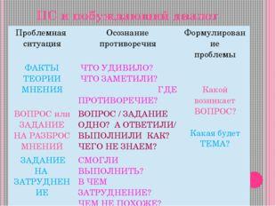 ПС и побуждающий диалог Проблемная ситуация Осознание противоречия Формулиров