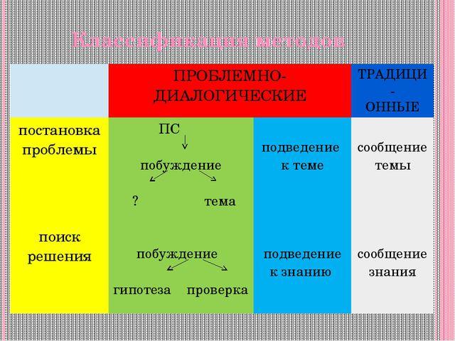 Классификация методов ПРОБЛЕМНО-ДИАЛОГИЧЕСКИЕ ТРАДИЦИ- ОННЫЕ постановка пробл...