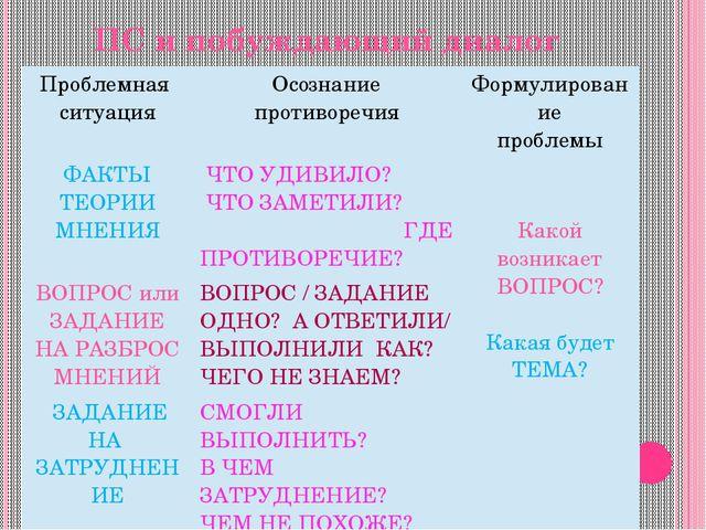 ПС и побуждающий диалог Проблемная ситуация Осознание противоречия Формулиров...