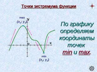 Точки экстремума функции min По графику определяем координаты точек min и max