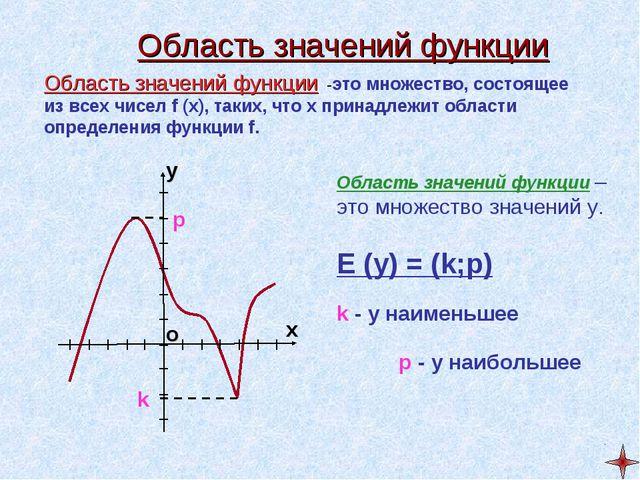 Область значений функции Область значений функции -это множество, состоящее и...
