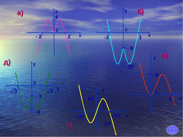 x x y 0 - 2 2 4 x y 0 -3 - 25 3 x y 0 3 4 x y 0 -√3 - 4 √3 д) в) а) б) г) - 9...