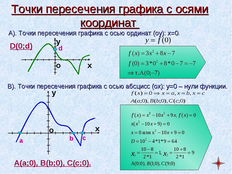 Точки пересечения графика с осями координат А). Точки пересечения графика с о...