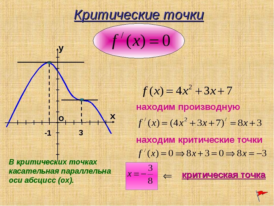 Критические точки В критических точках касательная параллельна оси абсцисс (о...