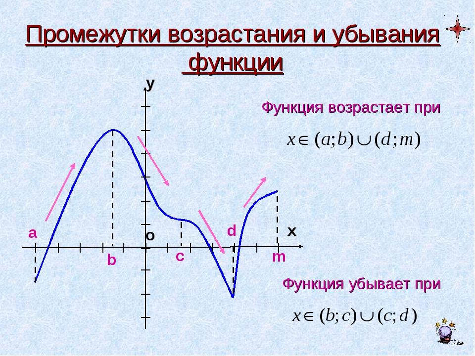 Промежутки возрастания и убывания функции a b c d m Функция возрастает при Фу...