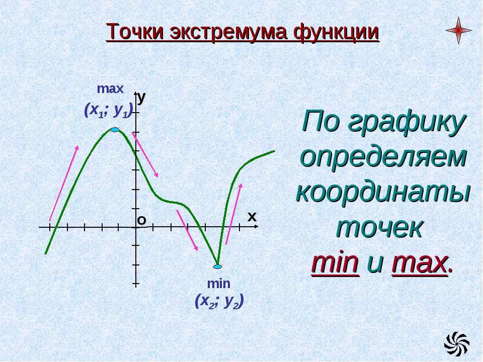 Точки экстремума функции min По графику определяем координаты точек min и max...