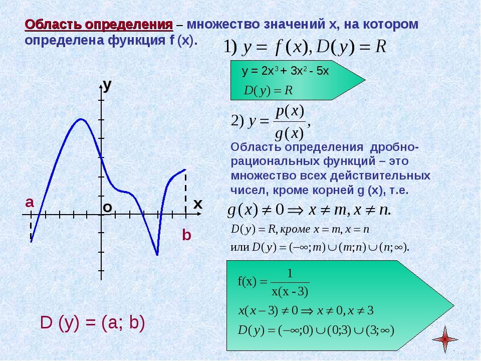 Область определения – множество значений x, на котором определена функция f (...
