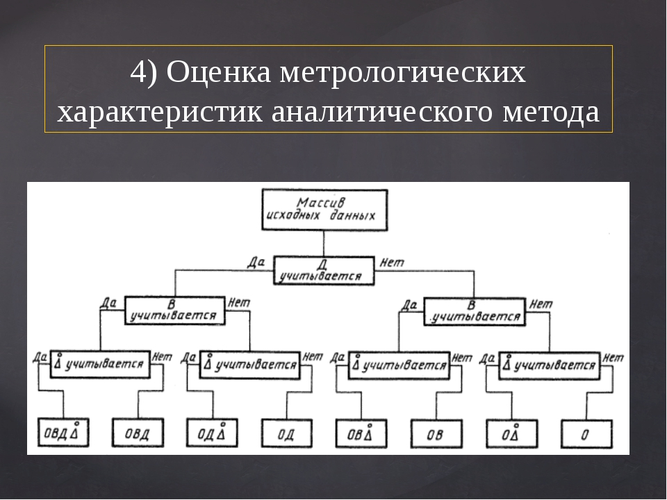 4) Оценка метрологических характеристик аналитического метода