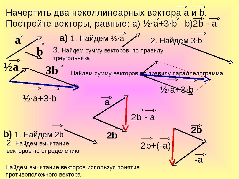 а b 3b ½а Начертить два неколлинеарных вектора а и b. Постройте векторы, равн...