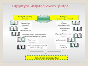Структура Издательского центра Газеты классных коллективов «Опята», «6-Вэшки
