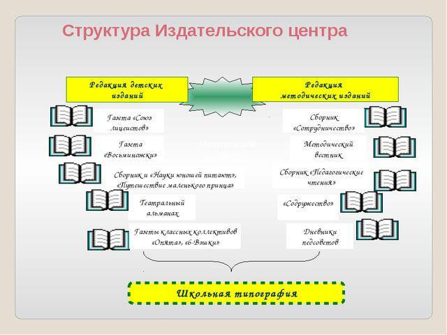 Структура Издательского центра Газеты классных коллективов «Опята», «6-Вэшки...