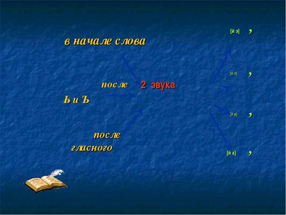 в начале слова после Ь и Ъ после гласного 2 звука [й э] [й о] [й у] [й а] , ,...