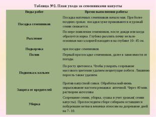 Таблица №2. План ухода за семенниками капусты Виды работ Время выполнения раб
