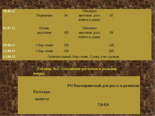 Таблица №3. Отношение растения к реакции почвы 30.06.12 Подкормка 56 Обильное
