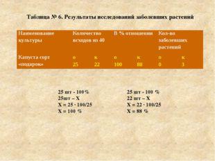 Таблица № 6. Результаты исследований заболевших растений. 25 шт - 100% 25шт –
