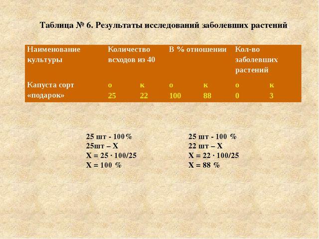 Таблица № 6. Результаты исследований заболевших растений. 25 шт - 100% 25шт –...