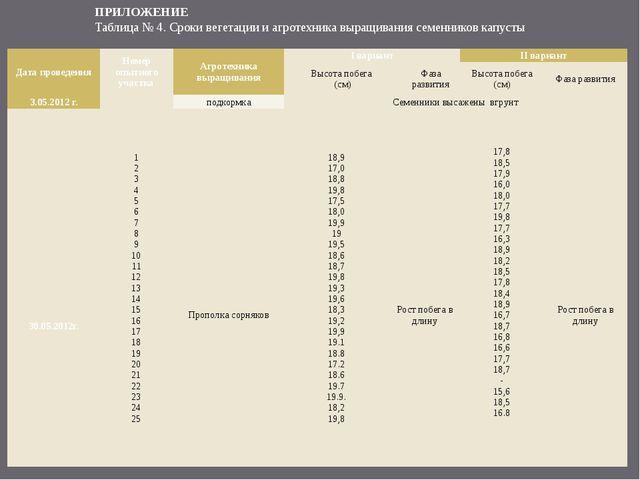 ПРИЛОЖЕНИЕ Таблица № 4. Сроки вегетации и агротехника выращивания семенников...