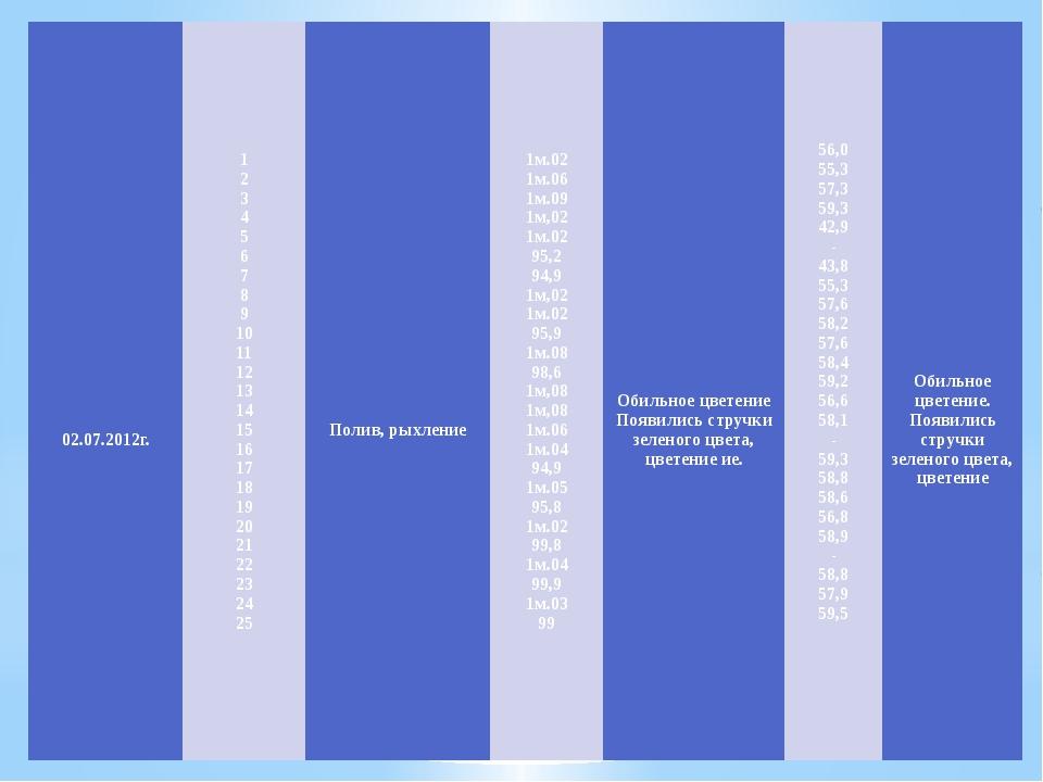 02.07.2012г. 1 2 3 4 5 6 7 8 9 10 11 12 13 14 15 16 17 18 19 20 21...