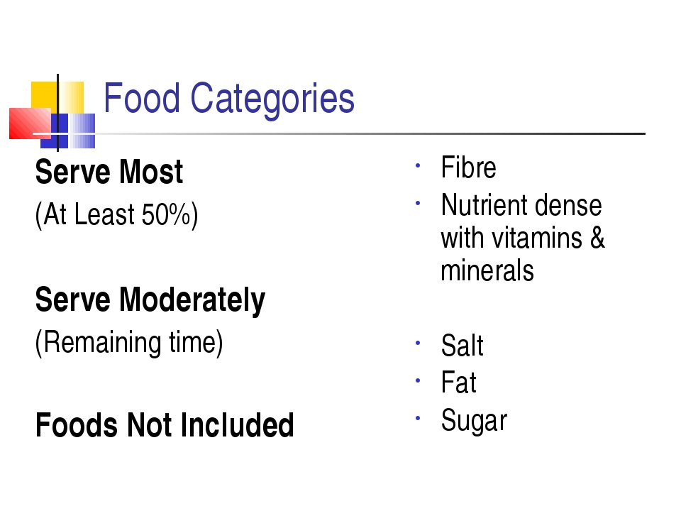 Food Categories Serve Most (At Least 50%) Serve Moderately (Remaining time) F...