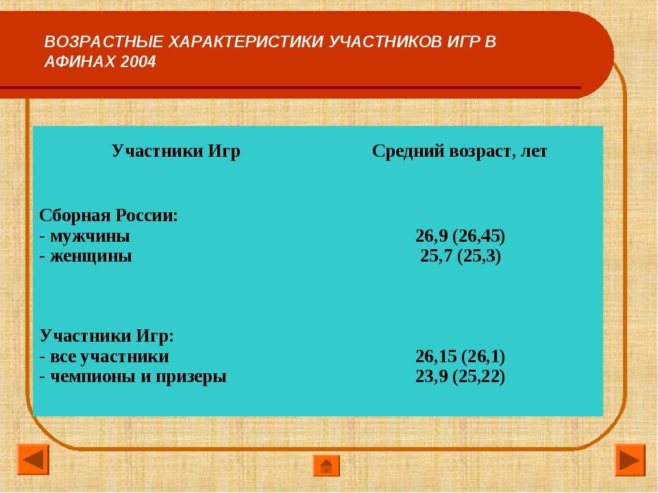 ВОЗРАСТНЫЕ ХАРАКТЕРИСТИКИ УЧАСТНИКОВ ИГР В АФИНАХ 2004 Участники ИгрСредний...