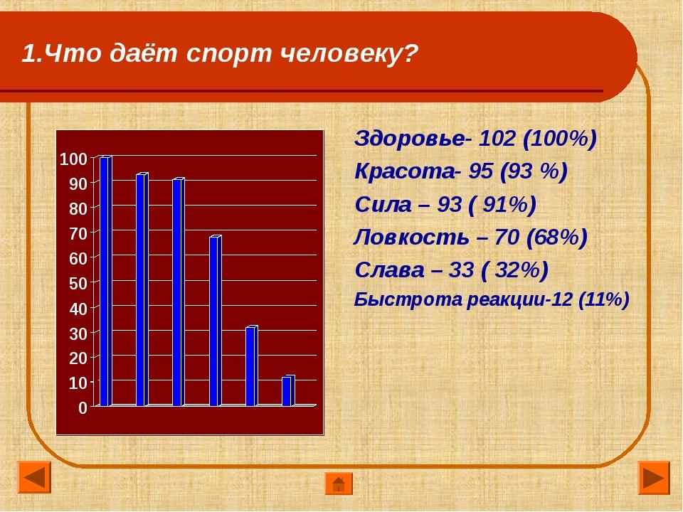 1.Что даёт спорт человеку? Здоровье- 102 (100%) Красота- 95 (93 %) Сила – 93...