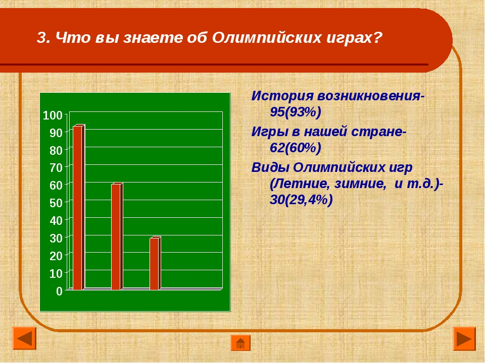 3. Что вы знаете об Олимпийских играх? История возникновения-95(93%) Игры в н...