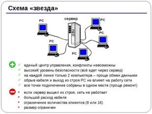 * Схема «звезда» сервер РС РС РС РС РС единый центр управления, конфликты нев