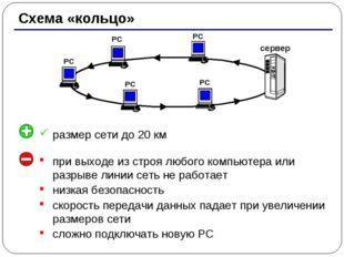 * Схема «кольцо» РС РС РС РС сервер РС при выходе из строя любого компьютера