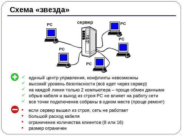 * Схема «звезда» сервер РС РС РС РС РС единый центр управления, конфликты нев...