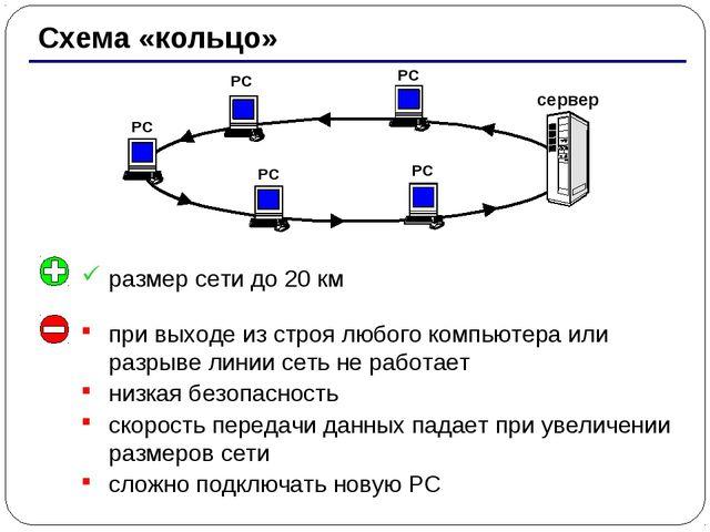 * Схема «кольцо» РС РС РС РС сервер РС при выходе из строя любого компьютера...