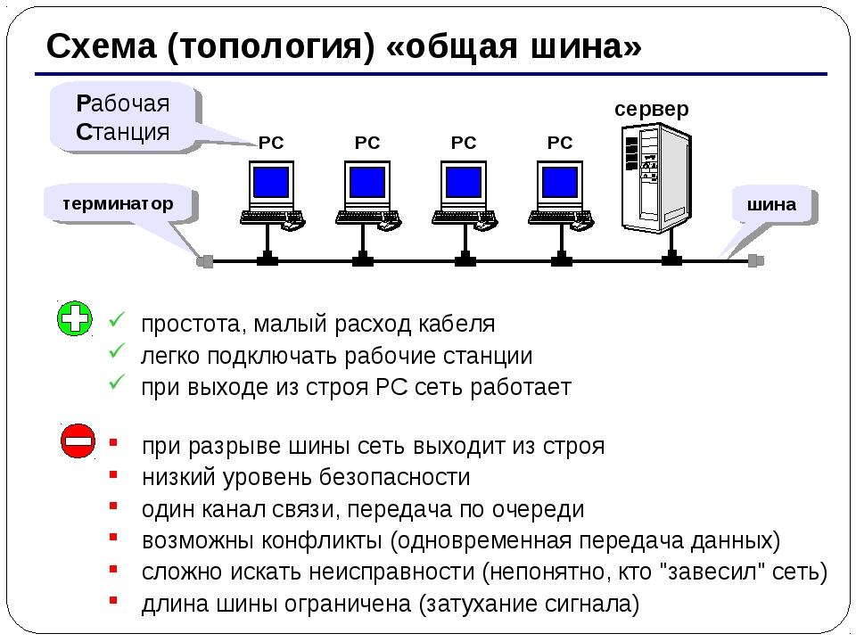 * Схема (топология) «общая шина» сервер Рабочая Станция терминатор простота,...