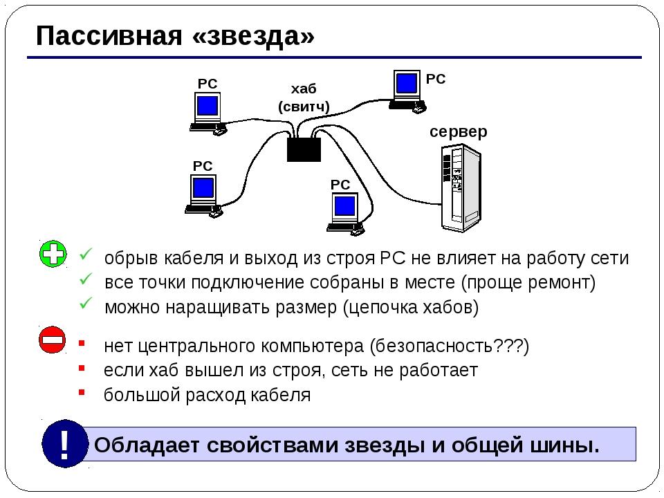 * Пассивная «звезда» хаб (свитч) РС РС РС РС сервер нет центрального компьюте...