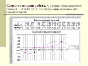 Самостоятельная работа. № 2. Решить графически систему уравнений у1=sin(x) у2
