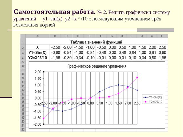 Самостоятельная работа. № 2. Решить графически систему уравнений у1=sin(x) у2...